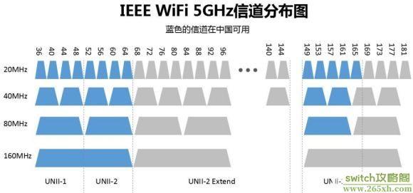 Wifi信道分布图