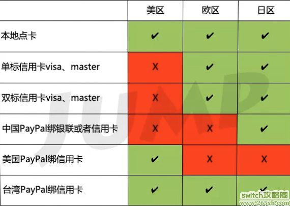 eShop区域划分